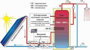 Alternativnye_istochniki_otoplenija-01-300x197 Альтернативные источники отопления: типы и преимущества