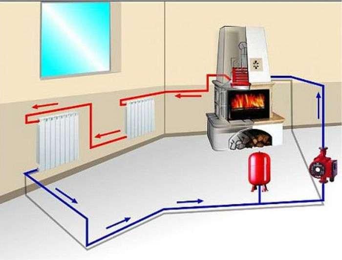 Как сделать отопление в доме своими руками без насоса