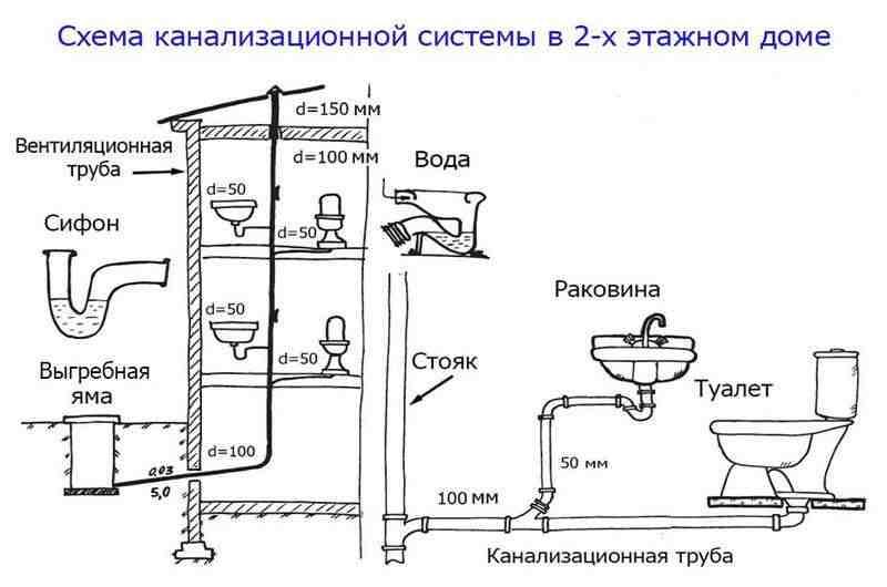 Схема соединения канализационных