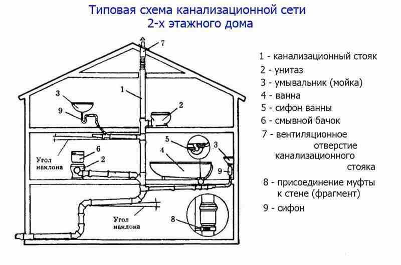 Схемы канализации монтаж своими руками