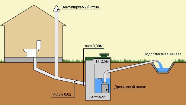 017-300x180 Что нужно знать о наружной канализации