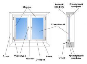 -части-окна-e1490723066259 Составные части окна