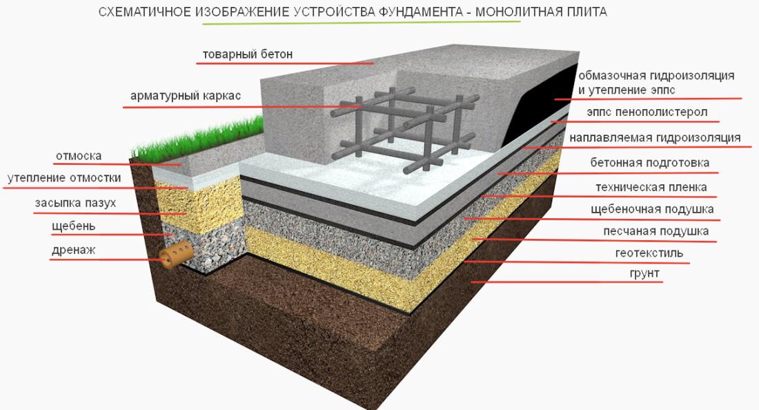 Plita_s_rostverkom Фундамент из монолитных плит