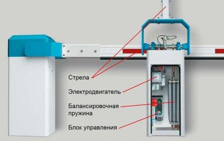 kak_vibrat_avtomaticheskij_shlagbaum Как выбрать автоматический шлагбаум