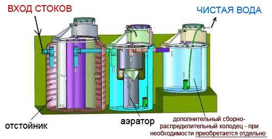 biologicheskie_metodi_ochistki_stochnih_vod Биологические методы очистки сточных вод.