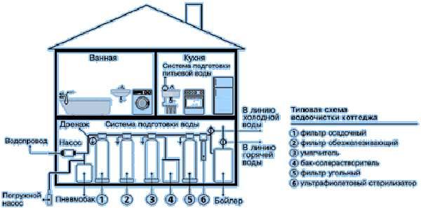 filtri_dlya_sistemi_vodoochistki_zagorodnogo_doma Фильтры для системы водоочистки загородного дома