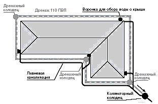 montazh_livnevoj_kanalizacii_svoimi_rukami Монтаж ливневой канализации своими руками