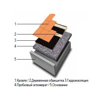probkovij_aglomerat Пробковый агломерат