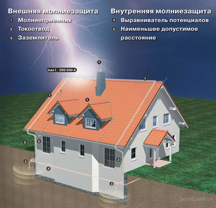 zashita_stroitelnih_sooruzhenij_ot_molnii Защита строительных сооружений от молнии