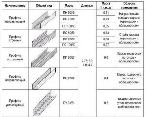 Profil_dlja_gipsokartona-011-300x182 Профиль для гипсокартона – маркировка, типы профилей