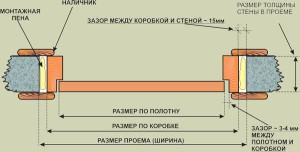 Ustanovka_dverej_svoimi_rukami-01-300x200 Установка дверей своими руками