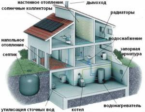 avtonomnoe_otoplenie-01-300x198 Автономное отопление дома