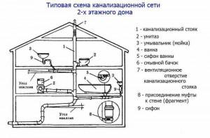 -канализации-02-300x300 Монтаж канализации своими руками