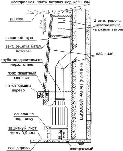 kipit-kamin-1 Постройка камина самостоятельно