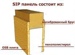 sip1 Индивидуальное строительство