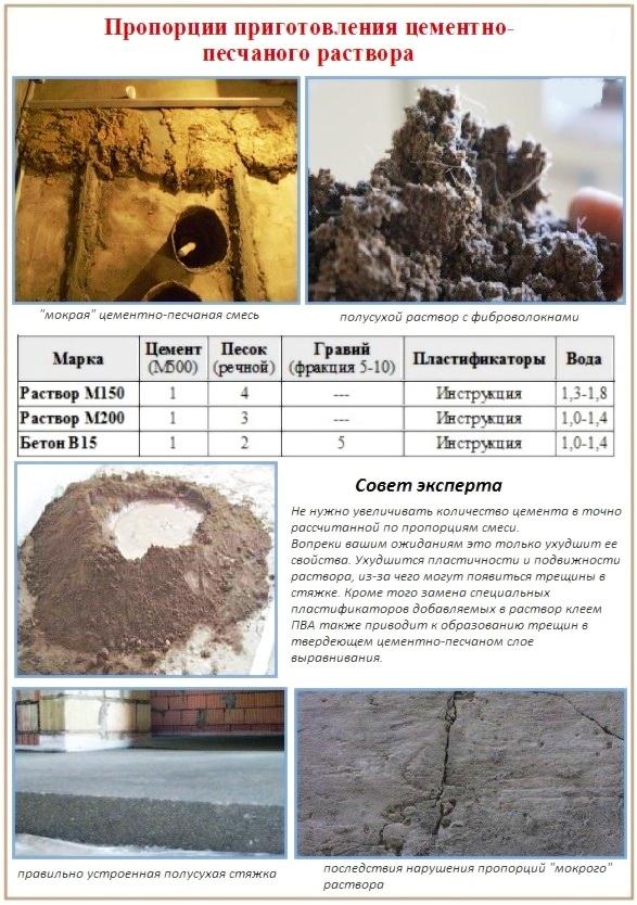 -стяжка-пола-своими-руками-300x225 Устройство цементной стяжки пола