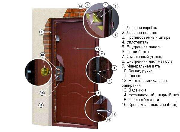 doors-zamok Особенности мазонитовых дверей