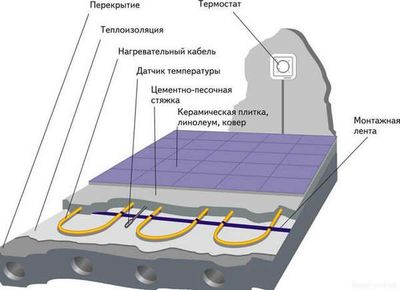 eelektricheskij-teplyj-pol2 Какой электрический теплый пол экономичнее?