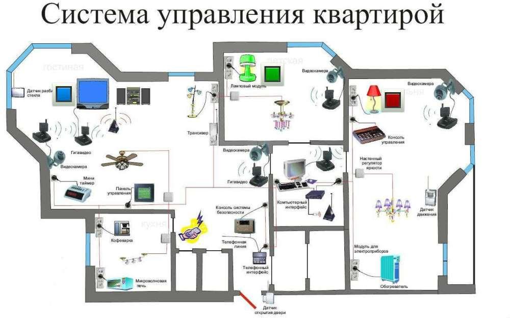 home-automation-concept Как работает умный дом