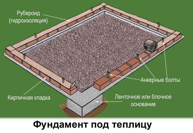 fund15-2 Фундамент под баню своими руками: столбчатый и ленточный