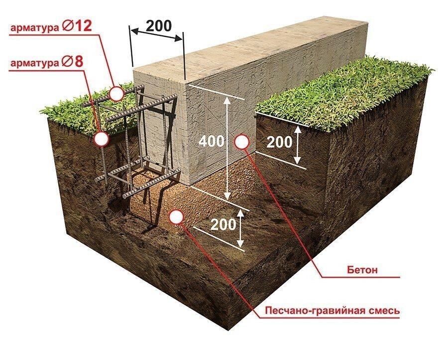 Konstruktsiya-melkozaglublennogo-fundamenta Мелкозаглублённый  фундамент своими руками: особенности, устройство, утепление